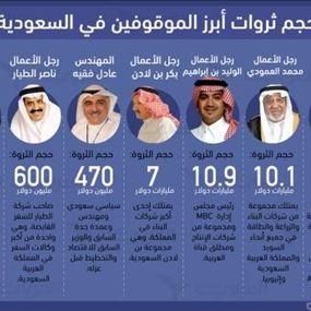 هذه ثروات الأمراء ورجال الأعمال المعتقلين في السعودية!